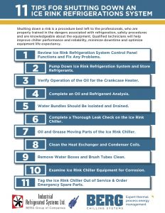 An infographic of 11 tips for shutting down your ice rink chiller